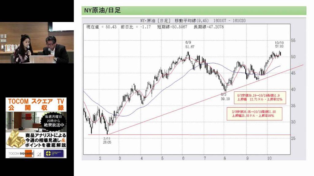 「原油マーケットの現状と今後」TOCOMスクエアTV2016/10/24